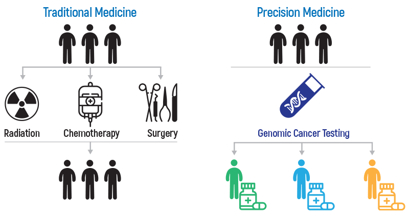 onkogenetiks-kisiye-ozel-tip-eng