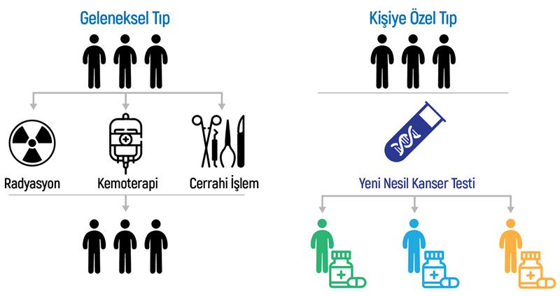 onkogenetiks-kisiye-ozel-tip